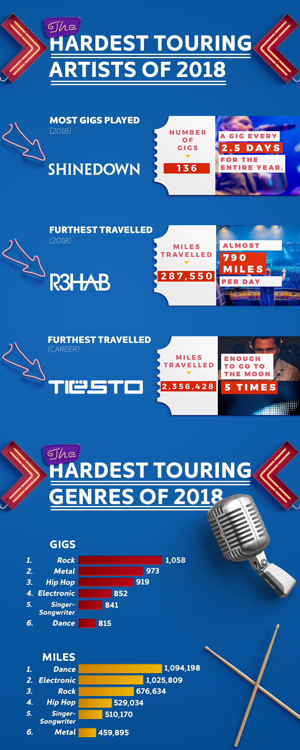 Hardest touring bands - infographic